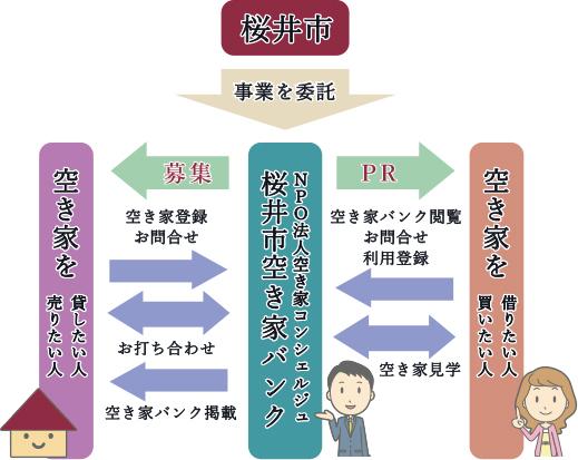 桜井市空き家バンクの運営図